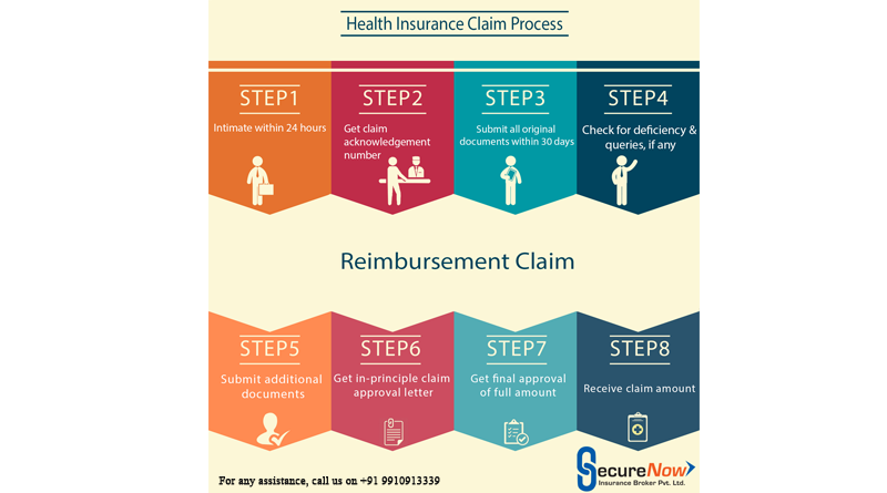 Health insurance claim proccess