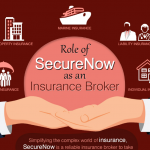 Role of SecureNow as An Insurance Broker